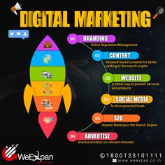 Online Marketing Strategies, Content Marketing Strategy, Best Digital Marketing Company, Digital Marketing Services, Website Ranking, Ecommerce Solutions, Brand Promotion, Reputation Management, Business Management