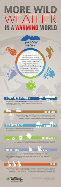 Extreme Weather: A Visual Guide
