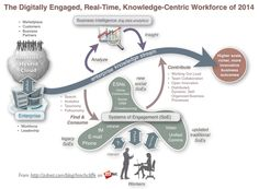 The Digitally Engaged, Real-Time, Knowledge-Centric Workforce of 2014: Social, Mobile, Collaborative, Analytic