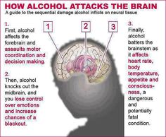 Health effects of alcohol  If you are someone who drinks alcohol it's likely you've experienced first-hand at least some of its short-term health effects, be it a hangover or a bad night's sleep. It's the longer term health effects of alcohol that people often only experience once it's too late.  Mental health  Alcohol affects the brain and the number of mental side effects that can result from regularly drinking too much.  Say No to Alcohol - Avoid Bad Effects of Drinking Alcohol