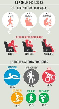 Et vous, quel est votre loisir préféré ? France, Identity, Sports, Fle, Trek Mtb, French Lessons, Learn French, Swimming, Hobbies