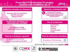 El Programa 072 de Atención Ciudadana gestionó durante 2015 sus solicitudes.