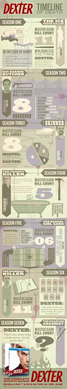 Dexter Timeline of Death: Season 1-7 Infographic