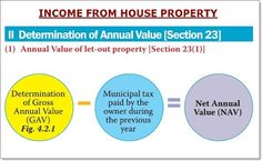 income form house property ay Annual Value of let-out property. Tax Payment, House Property, Tax Refund, Income Tax, Accounting, Let It Be, Beekeeping