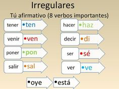 Grow-in Spanish ( Learn To Speak Spanish, Ap Spanish, Spanish Grammar, Spanish Language Learning, Teaching Spanish, Spanish Immersion, Classroom Language, Teaching Aids, Spanish Classroom