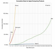 Apple-cumulative-sales in years after sales start