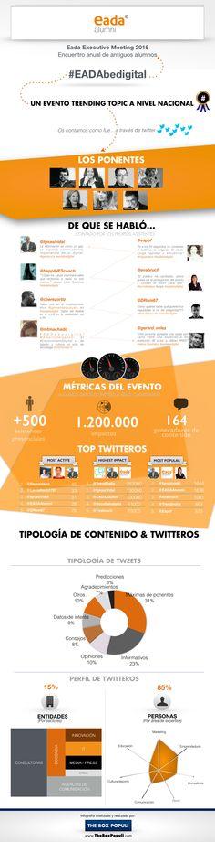 Infografía del Executive Meeting 2015 de EADA celebrado en Marzo de 2015. Trending Topic, Web Design, Box, The Brain, March, Design Web, Boxes, Website Designs