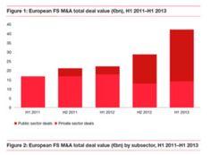 Hausse des transactions dans le secteur des services financiers, mais principalement étatiques. http://pwc.to/1aNy1rm