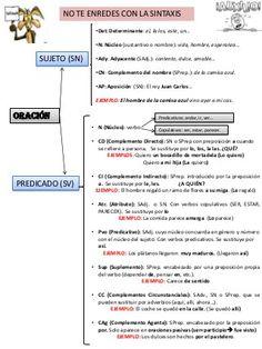 Esquema oración simple (análisis sintáctico). Presentación con esque… Ap Spanish, Spanish Grammar, Spanish Vocabulary, Spanish Lessons, Spanish Language, Spanish Teaching Resources, English Activities, Grammar Book, Spanish Classroom