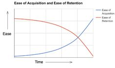 Acquisition is Easy. Retention is Hard. Easy, Challenges, Twitter