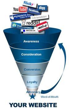 Reacting to Metrics: How to Use Data to Make Concrete Social Media Marketing Improvements