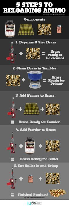 5 Steps to Reloading Ammo is an INFOGRAPH. It shows you the steps of Reloading Ammunition. Bullets, Powder, Primers, and Brass. A Reloading Press and Brass Tumbler are needed.