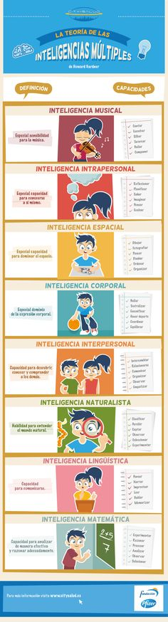Multiple intelligences explained in Spanish Flipped Classroom, Spanish Classroom, Teaching Spanish, Learning Styles, Teacher Hacks, School Hacks, School Tips, Social Work, Special Education