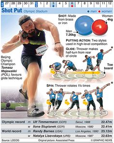 The Graphic News guide to each sport in the Olympics, from running, javelin and shot put to walking