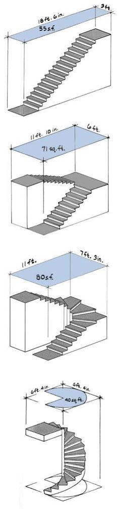 Types of Stairs: Straight-run, scissor, winder, and spiral legged staircase design Open Kitchen And Living Room, Stairs In Living Room, House Stairs, Living Rooms, Garage Stairs, Room Kitchen, Spiral Stairs Design, Staircase Design, Spiral Staircase