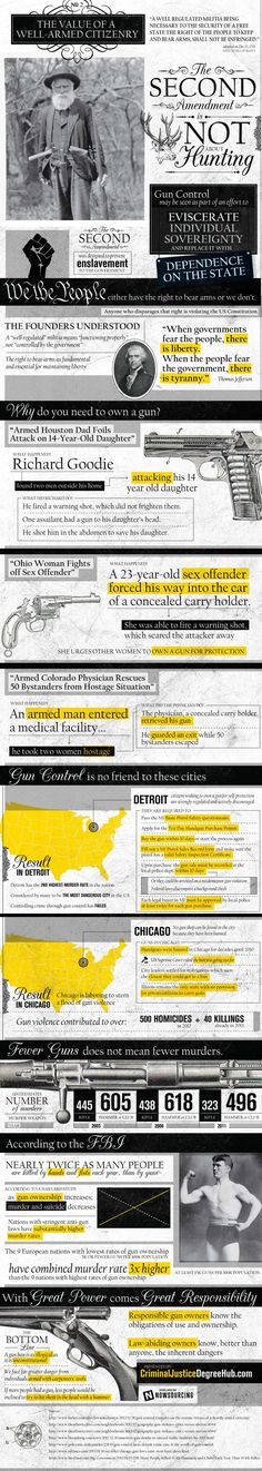 The Value of a Well-Armed Citizenry | Infographic #SurvivalLife www.SurvivalLife.com