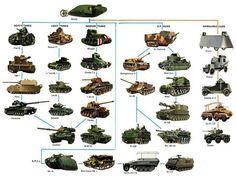 Evolution in Tanks