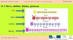 Český jazyk Periodic Table, Map, Author, Periodic Table Chart, Periotic Table, Location Map, Maps