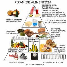 La pirámide nutricional es un gráfico muy intuitivo de lo que debería ser una alimentación saludable y equilibrada con la cantidad de nutrientes esenciales como fibras, vitaminas, minerales, carbohidratos, proteínas y grasas que deberíamos tomar.