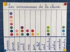 Traitement de données: Lecture de graphique en bâtonnets en P2 Ferrat, Bar Chart, Education, Maths, Blog, Chart, Reading, Bar Graphs