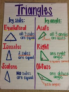 Triangles anchor chart {picture only}