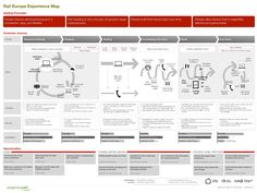User Journey Map (Customer Journey map, Experience map)  사용자가 서비스를 이용하면서 겪는 과정을 단계적으로 시각화한 것입니다. 무형의 서비스를 시각화하는 데 유용한 도구입니다. 사용자 경험, 감정선, 숨겨진 Pain point, Touch point 등을 맵핑하여 사용자가 경험하는 '전체 서비스의 흐름과 인터랙션'을 파악하고 '개선점'을 찾는 것이 목적입니다