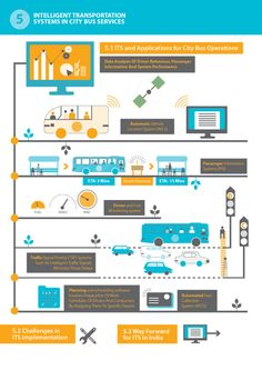 Chapter 5: Intelligent Transportation Systems in City Bus Services | WRI Cities Hub