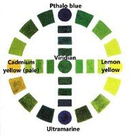 Anatomy of Green Color - science of colour