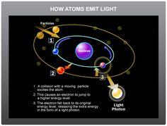 How Atoms Emit Light