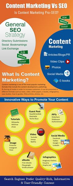 """L'evoluzione dei social ha trasformato i principi del SEO in content marketing. Sviluppare il contenuto per essere """"trovati"""" #themarketingis"""