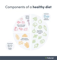 This graphic provides a visual representation of the proportions of dietary components that should be consumed on a healthy diet. #healthydietplans #healthylunchideas #healthyfood Healthy Oils, Healthy Treats, Self Monitoring, Stress Management Techniques, What Is Self, Effects Of Stress, Health Organizations, Health Department, Healthy Diet Plans