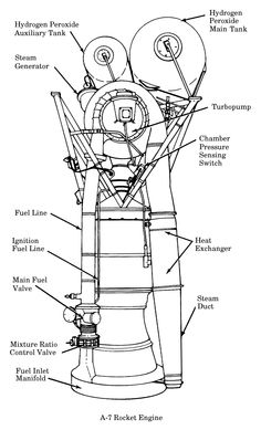 Project Mercury Redstone missile A-7 rocket engine with callouts, 	including main and auxiliary hydrogen peroxide tanks, turbopump, 	alchol duct, heat exchanger, and steam dcut