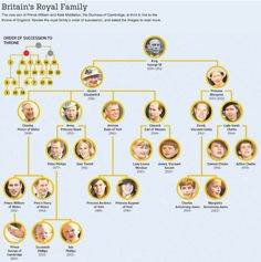 The English royal family tree, including the newest Prince George English Royal Family Tree, Windsor Family Tree, Royal Family Trees, Prince William News, Image Fo, Queen Victoria Family, Family Information, Prince George Alexander Louis, Princess Elizabeth