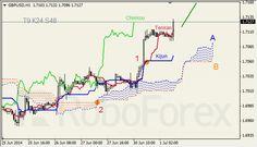http://www.roboforex.pt/analytics/forex-forecast/ichimoku-analysis/ichimoku-07012014-1/