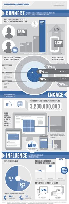 Facebook advertising in numbers [Infographic] #SXSH #SocPharm
