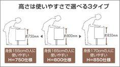 水まわりDo! | 洗面化粧台の選び方