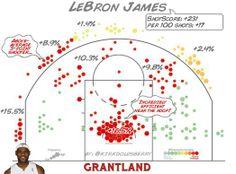 LeBron James Shot Chart - Kirk Goldsberry/Grantland