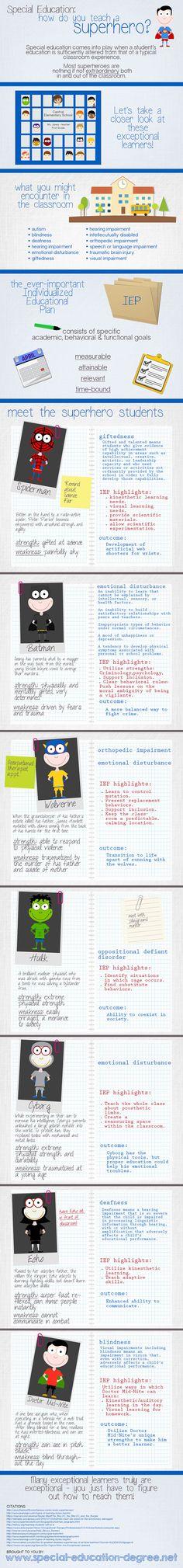 Special Education: how do you teach a superhero? [infographic]