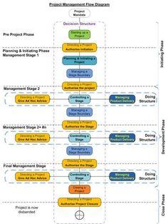 Project Management Flow Diagram http://480degrees.com/ #MBABusinessManagement