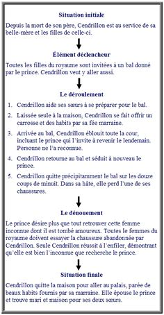 le schéma narratif - cannot use link, but can copy the text from the image Writing Process, Writing Skills, Writing Tips, French Teaching Resources, Teaching French, Ap French, Learn French, Daily 5 Reading, French Education