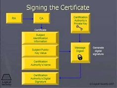 "Digital Certificates provide a third-party certification authority. This brief tutorial provides a brief introduction to digital certificates, Certificate Authorities (CA), owners, public key encryption and other components. In addition, this tutorial graphically explains how a digital certificate is ""signed."" Lastly, this tutorial explains how a digital certificate is verified provides ""trust"" and integrity and how Message Digests (MD) is used to provide an additional level of protection."