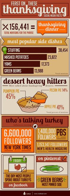 Thanksgiving Infographic:  Feast on these Thanksgiving Social Media Facts.  What's the most popular side dish on Turkey Day?  Stuffing!  When are we talking Turkey on Facebook... #infographics #sociamedia #thanksgiving
