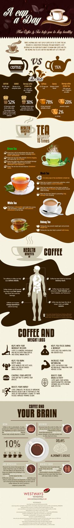 Health Benefits of Coffee and Tea #infografía
