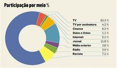 Investimento publicitário na Internet brasileira cresce quase 20% em 2011