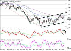 GBP/USD: technical analysis | Free Forex Trading Signals