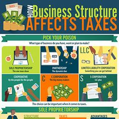 How business structure affects taxes and tax liability.