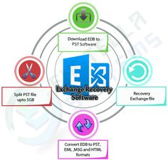 EDB to PST Recovery Software is the best tool to recover deleted EDB file and convert exchange EDB File to PST Outlook file.  Visit Here :- http://www.priv1edbtopst.com/extract-priv1-edb.html