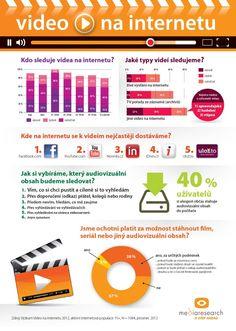 Infografika: Video na Internetu aneb Češi za audiovizuální obsah na internetu platit nechtějí