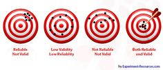 Validity and Reliability - Reliability - The degree to which a given question produces the same results over time. Validity - The degree to which a question measures what it is intended to measure. [good resource for other research terms]