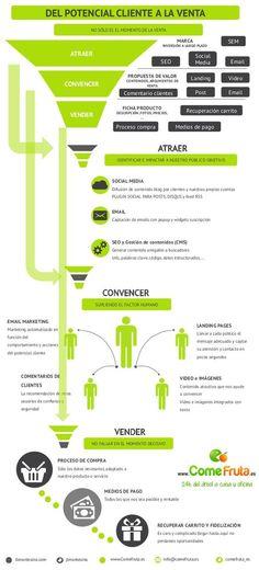 Del potencial cliente a la venta!!! #Infografía #Emprendedores